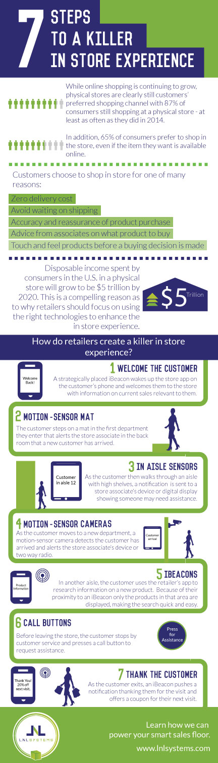 In-Store-Expereince-Infographic